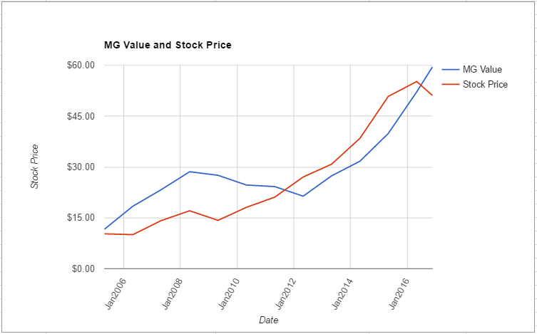 nke-value-chart-november-2016