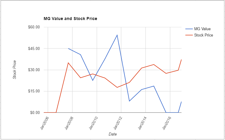 acm-value-chart-december-2016