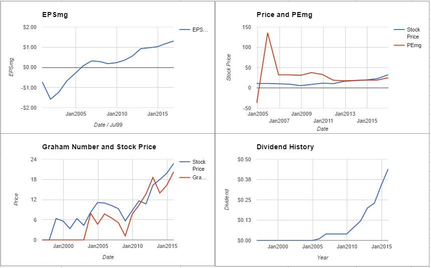 cfnl-charts-december-2016
