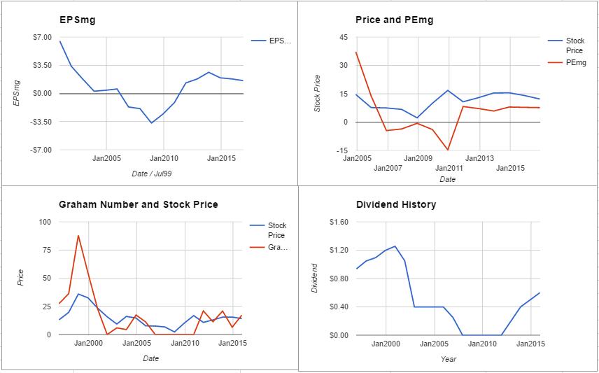 f-charts-november-2016