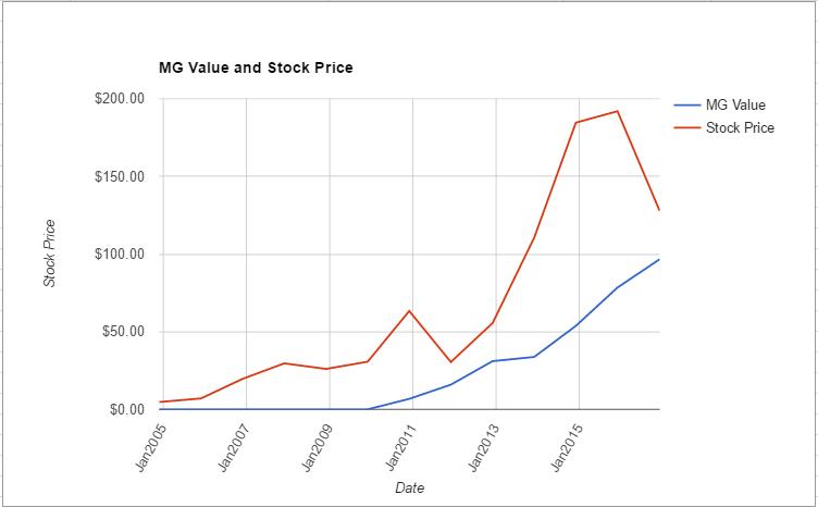 ilmn-value-chart-december-2016