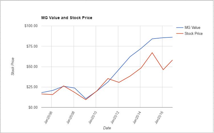 kmx-value-chart-november-2016