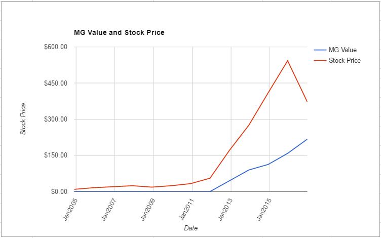 regn-value-chart-november-2016