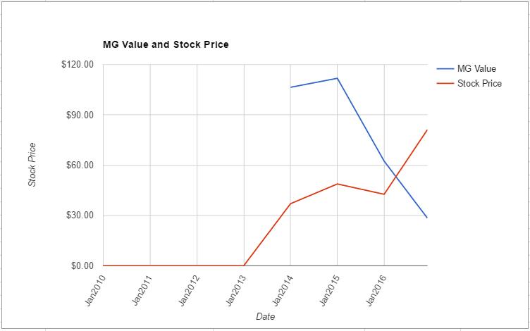 saic-value-chart-november-2016