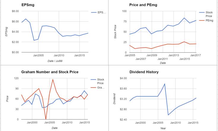 Duke Energy Stock Quote Unique Duke Energy Corporation Valuation  November 2015 Update $Duk