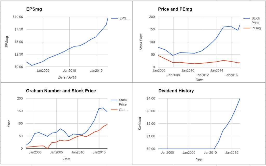 graham value investing formula returns