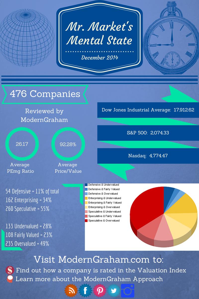 The Mental State of Mr. Market – December 2014