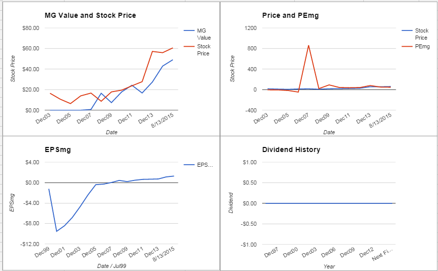 Align Technology Analysis – Initial Coverage $ALGN