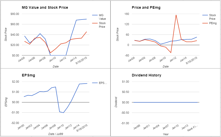 Ann Inc. Analysis – Initial Coverage $ANN