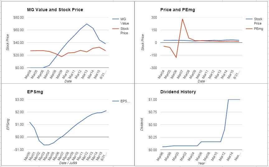 CA Inc. Analysis – August 2015 Update $CA
