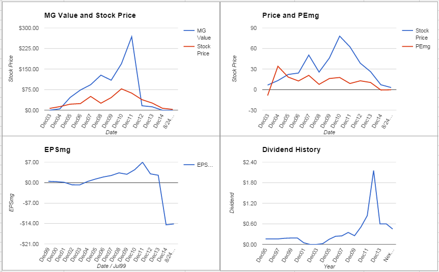 Cliffs Natural Resources Inc. Analysis – August 2015 Update $CLF