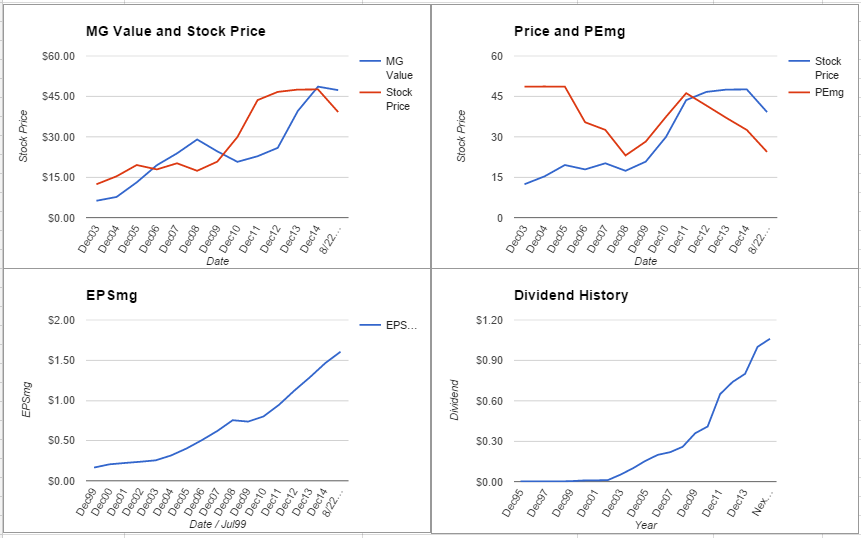 Fastenal Company Analysis – August 2015 Update $FAST
