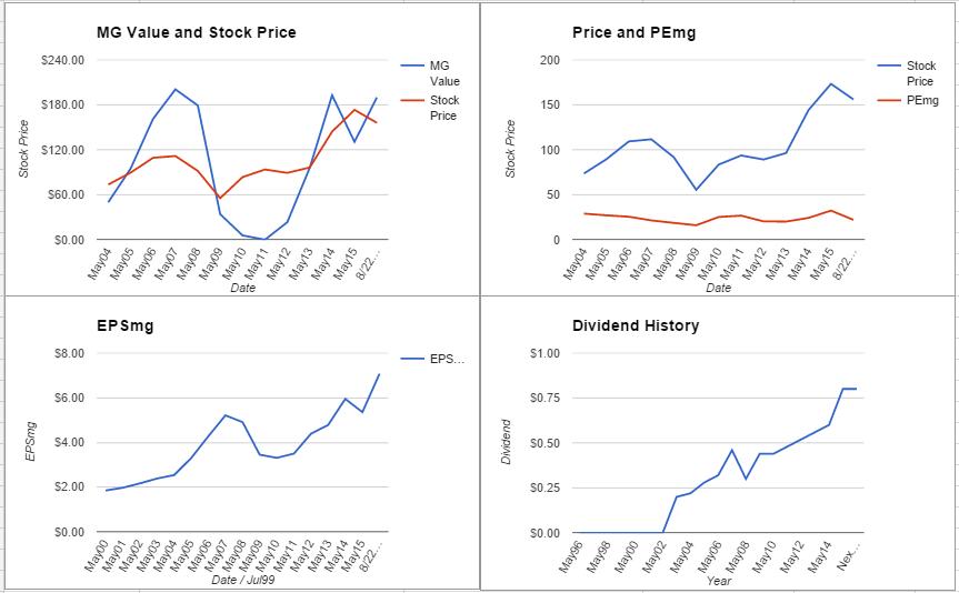 FedEx Corporation Analysis – August 2015 Update $FDX