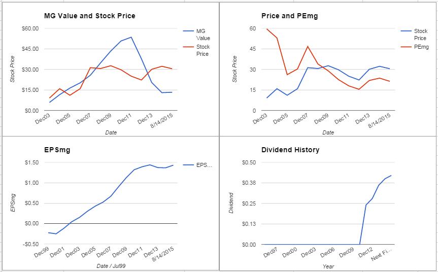 FLIR Systems Inc. Analysis – August 2015 Update $FLIR