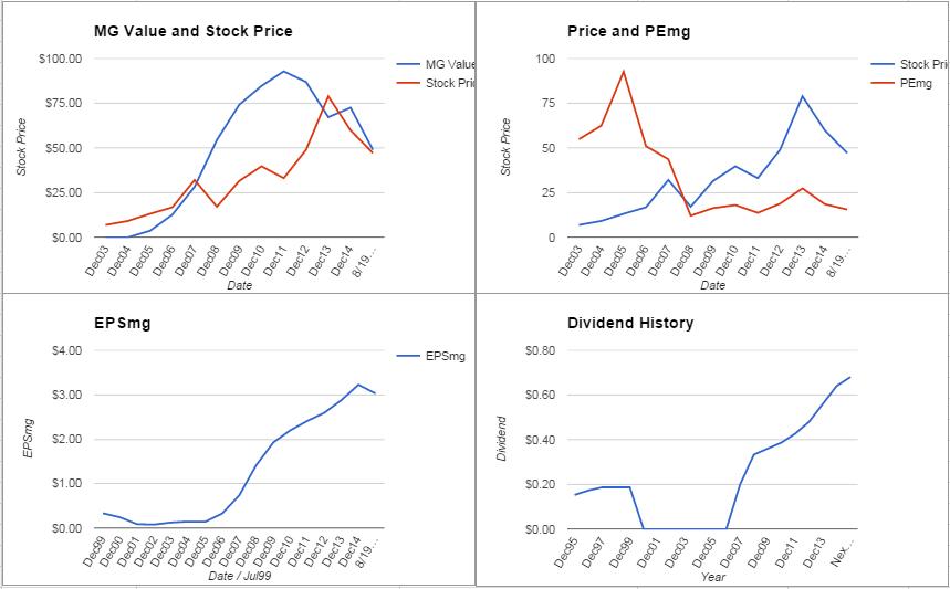 Flowserve Corporation Analysis – August 2015 Update $FLS