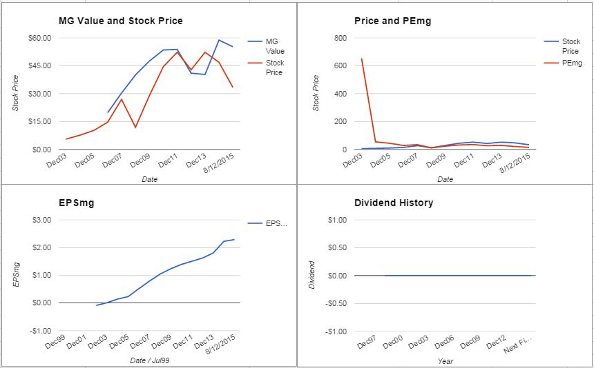FMC Technologies Inc. Analysis – August 2015 Update $FTI