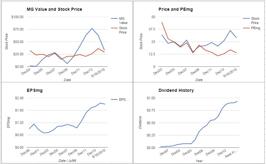 Intel Corporation Analysis – August 2015 Update $INTC