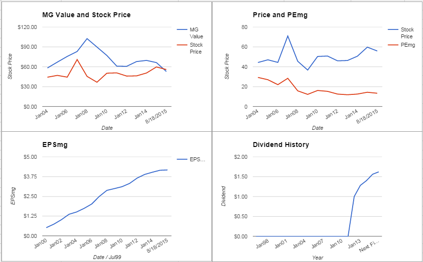 Kohl's Corporation Analysis – August 2015 Update $KSS
