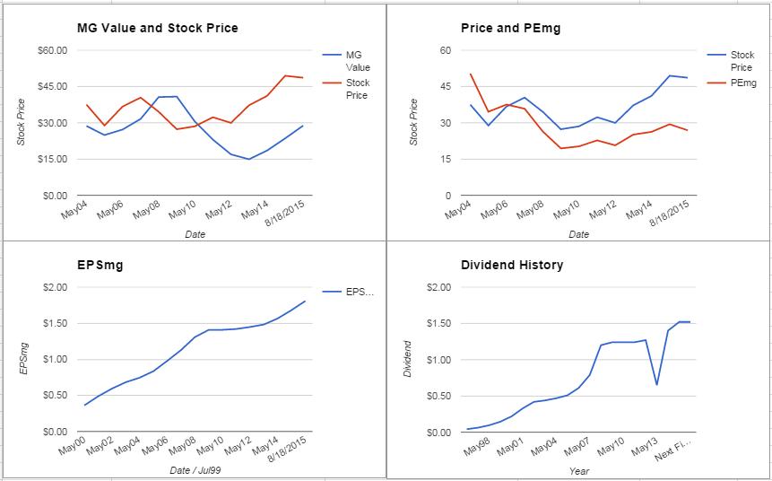 Paychex Inc. Analysis – August 2015 Update $PAYX