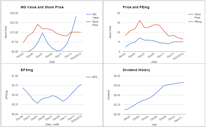 People's United Financial Inc. Analysis – August 2015 Update $PBCT