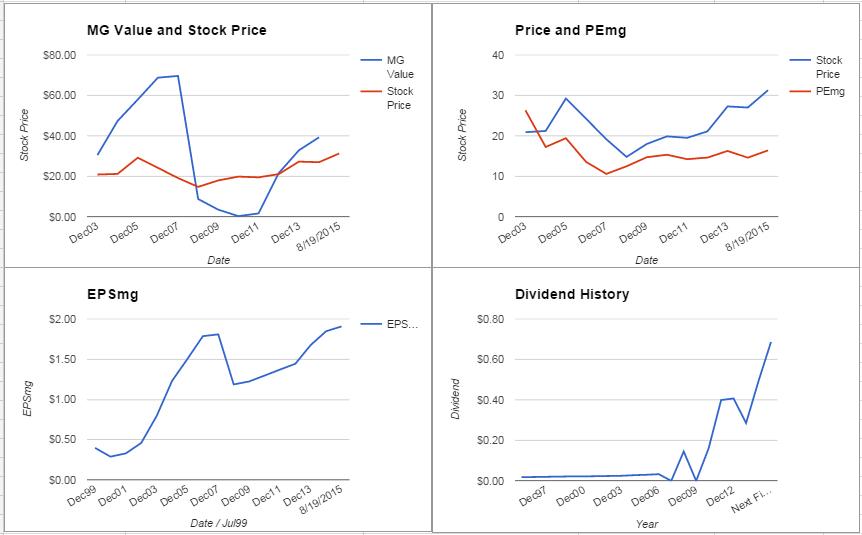 Progressive Corporation Analysis – August 2015 Update $PGR