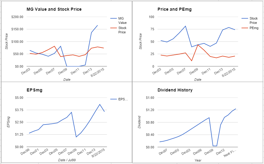 State Street Corporation Analysis – August 2015 Update $STT