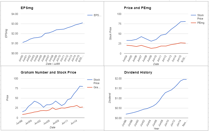 Automatic Data Processing Analysis – September 2015 Update $ADP