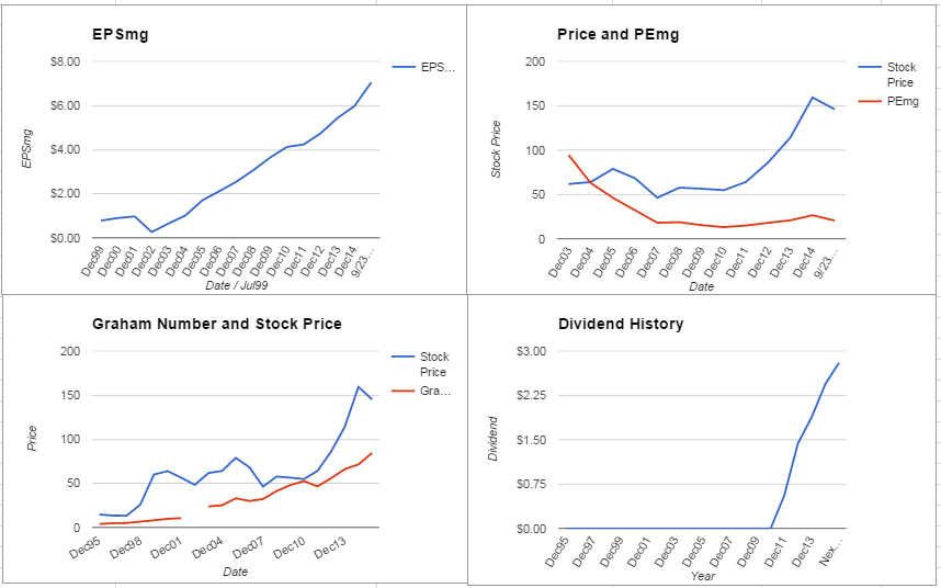 Amgen Inc. Analysis – September 2015 Update $AMGN