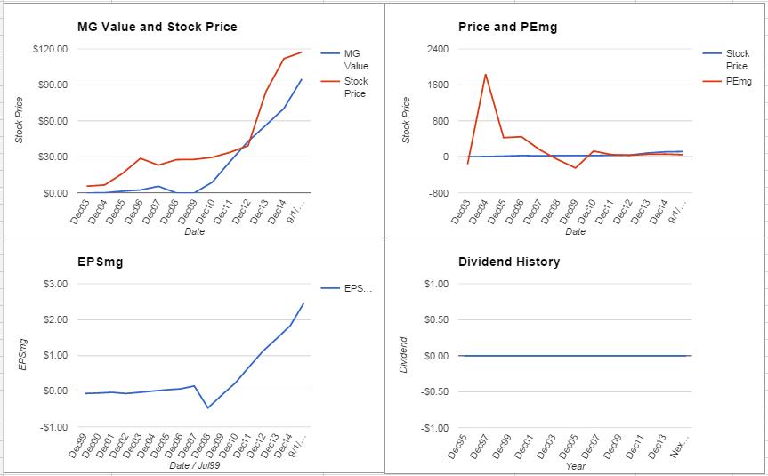 Celgene Corporation Analysis – September 2015 Update $CELG