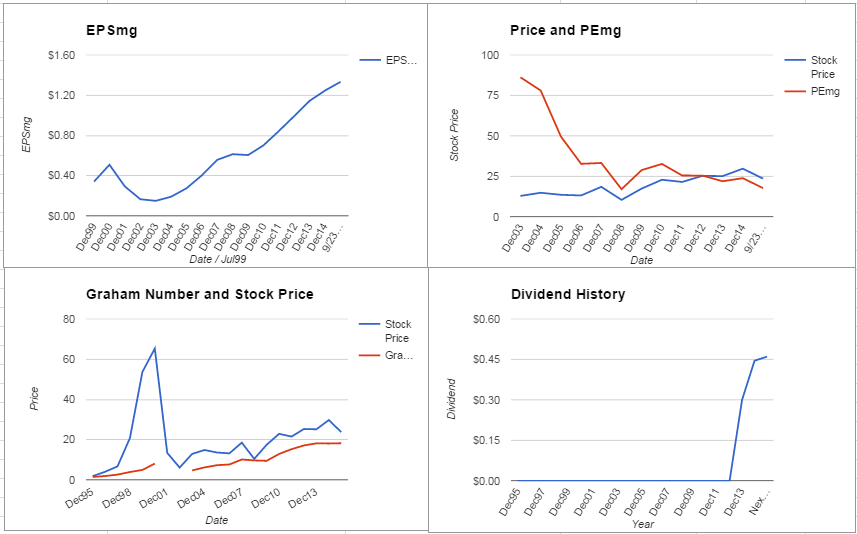 EMC Corporation Analysis – September 2015 Update $EMC