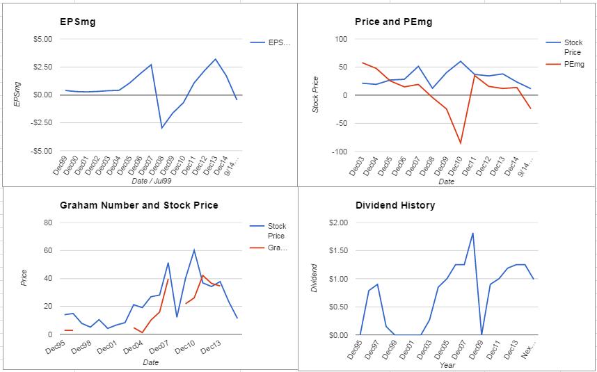 Freeport-McMoRan Inc. Analysis – September 2015 Update $FCX