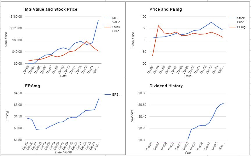 FMC Corporation Analysis – September 2015 Update $FMC
