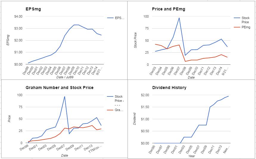 Garmin Limited Analysis – September 2015 Update $GRMN