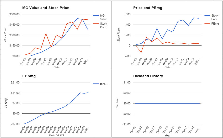 Intuitive Surgical Inc. Analysis – September 2015 Update $ISRG