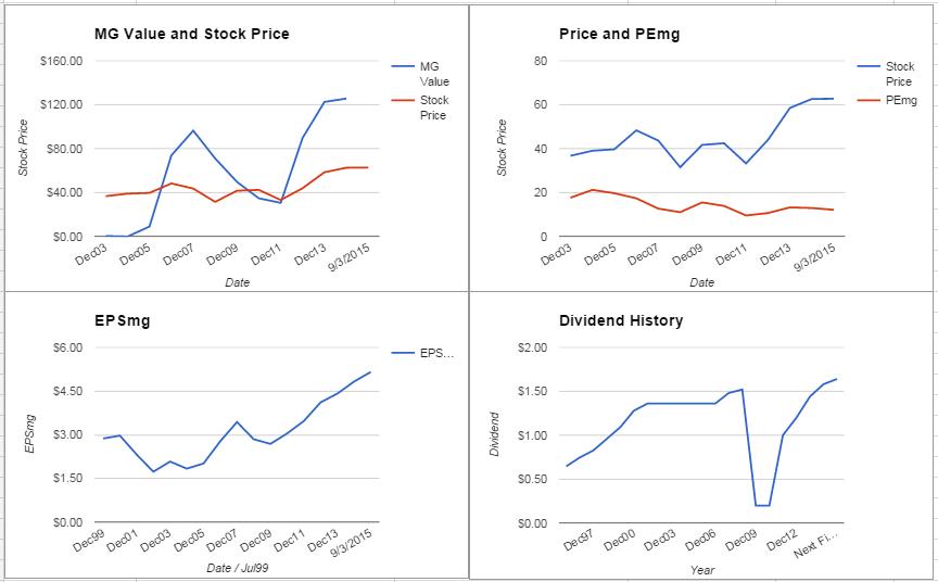 JPMorgan Chase & Co. Analysis – September 2015 Update $JPM