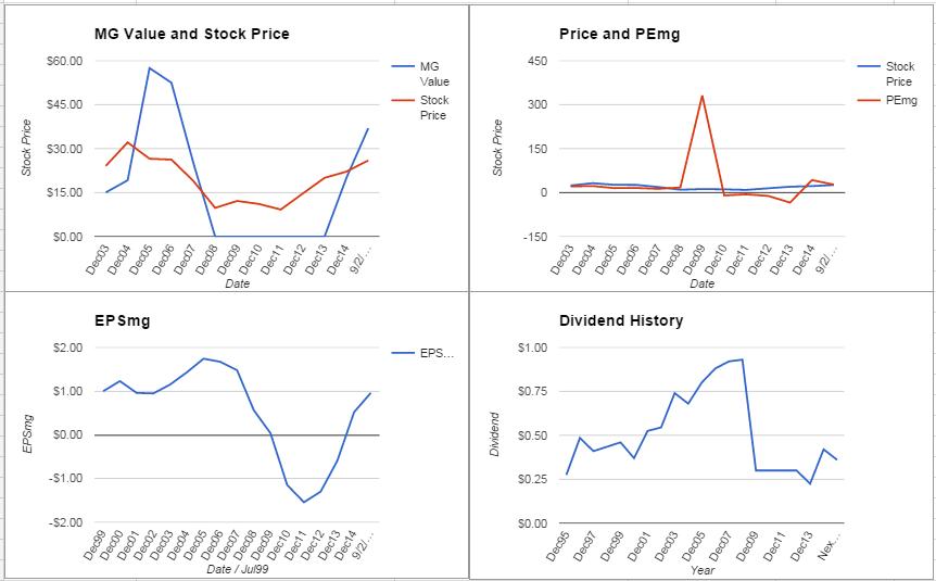 Masco Corporation Analysis – September 2015 Update $MAS