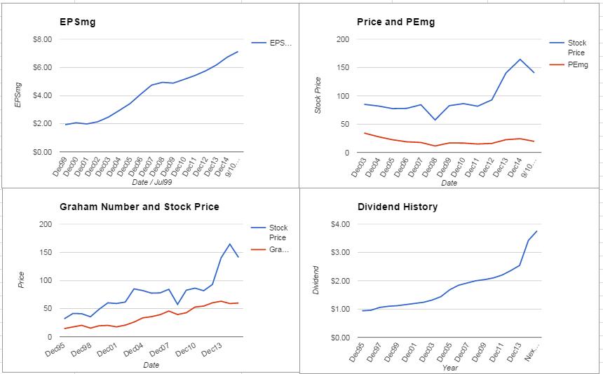 3M Company Analysis – September 2015 Update $MMM