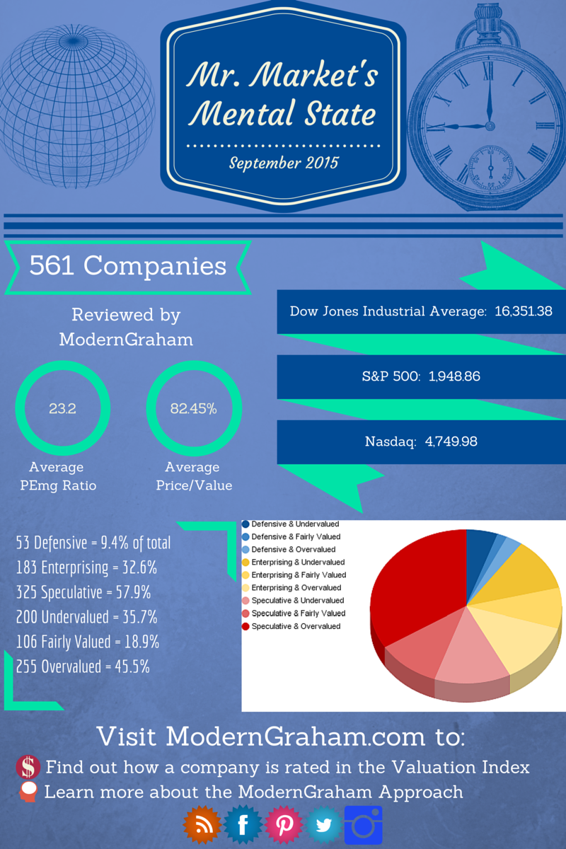 Mr. Market and a Valuation of the Dow Jones Industrial Average – September 2015