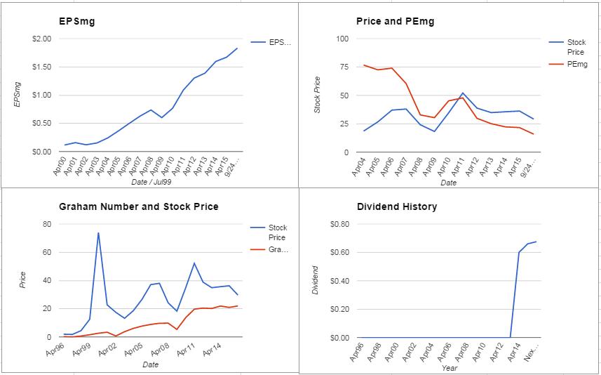 NetApp Inc. Analysis – September 2015 Update $NTAP