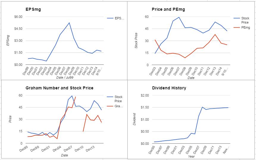 Nucor Corporation Analysis – September 2015 Update $NUE