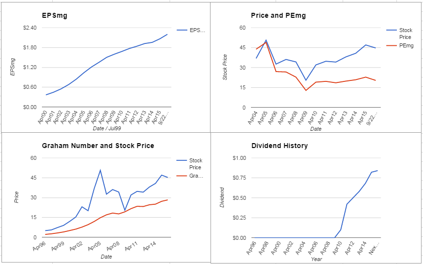 Patterson Companies Inc. Analysis – September 2015 Update $PDCO