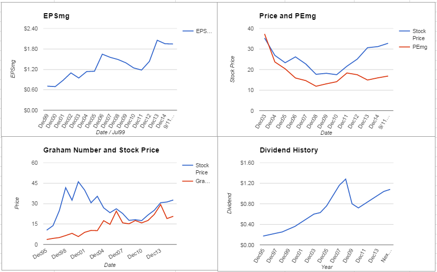 Pfizer Inc Analysis – September 2015 Update $PFE
