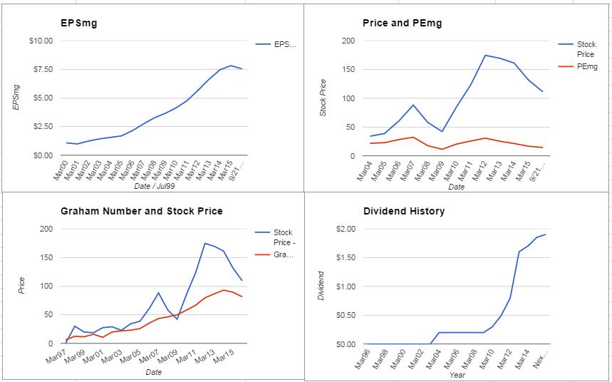 Ralph Lauren Corporation Analysis – September 2015 Update $RL