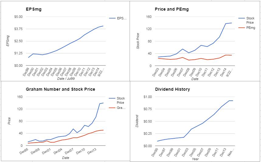 Sigma-Aldrich Corporation Analysis – September 2015 Update $SIAL