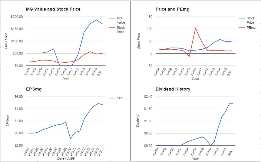 Seagate Technology PLC Analysis – September 2015 Update $STX