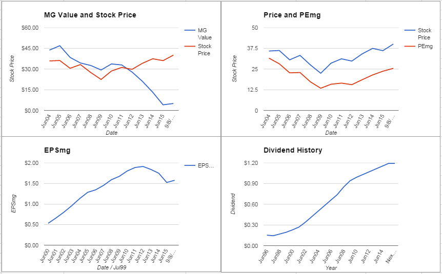 Sysco Corporation Analysis – September 2015 Update $SYY