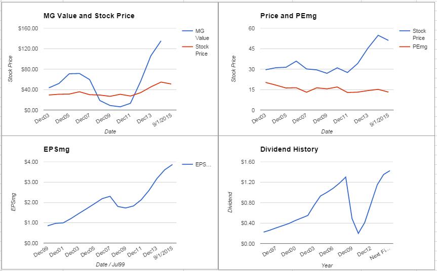 Wells Fargo & Co. Analysis – September 2015 Update $WFC