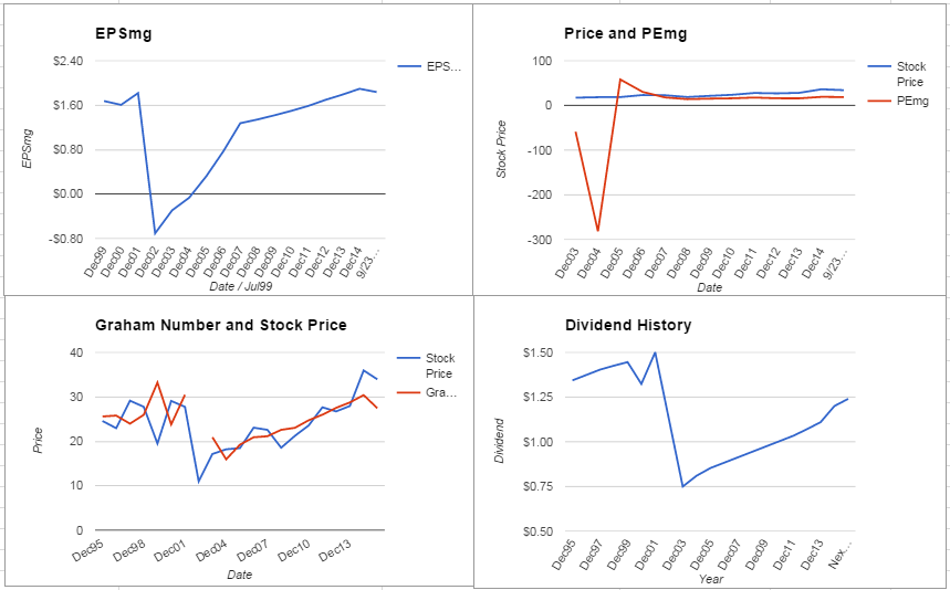 Xcel Energy Inc. Analysis – September 2015 Update $XEL