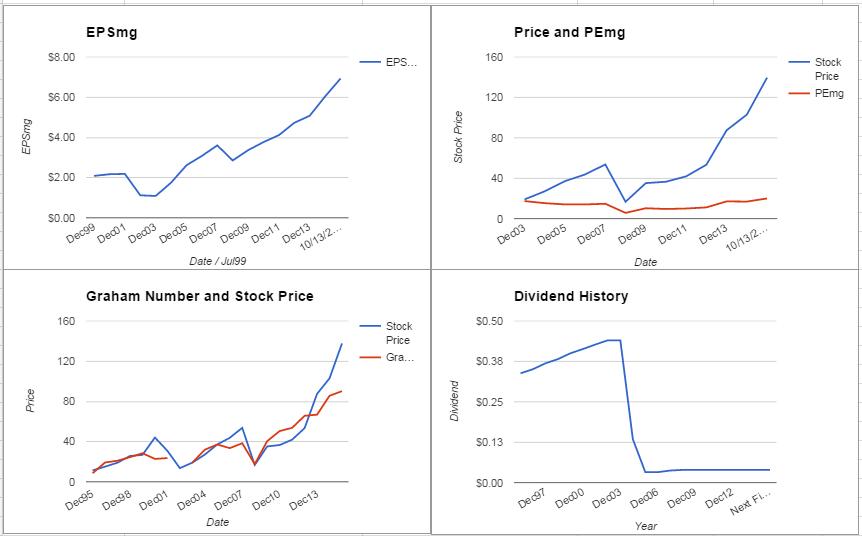 Cigna Corporation Analysis – October 2015 Update $CI