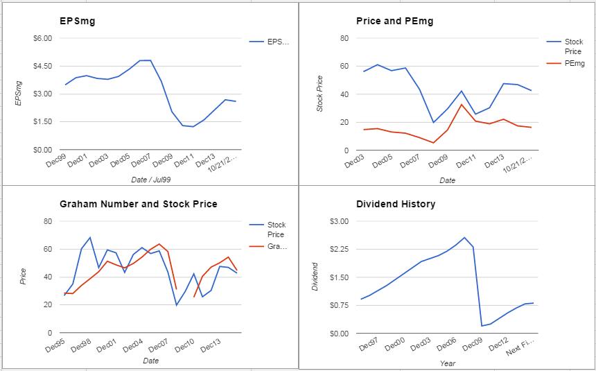 Comerica Inc. Valuation – October 2015 Update $CMA